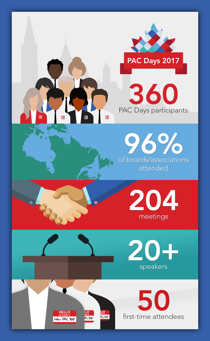PAC Days by the numbers