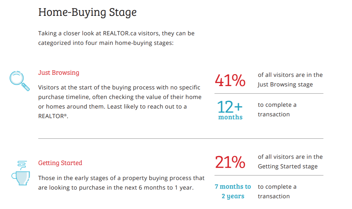 Homebuying stats