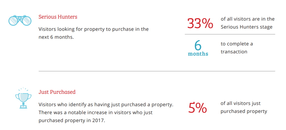 Homebuying stats 2