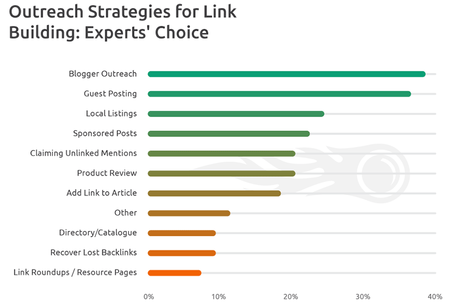 Link building graphic #2.