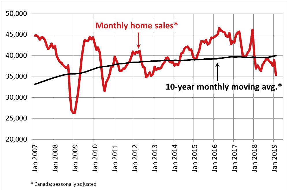 Canadian Home Sales Drop Sharply In February 2019 Crea