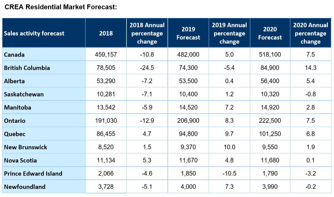 Quarterly Forecasts Crea