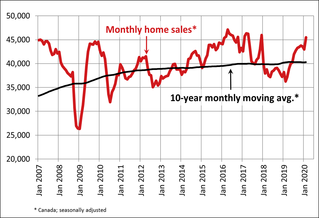 Monthly Home Sales - Feb 2020