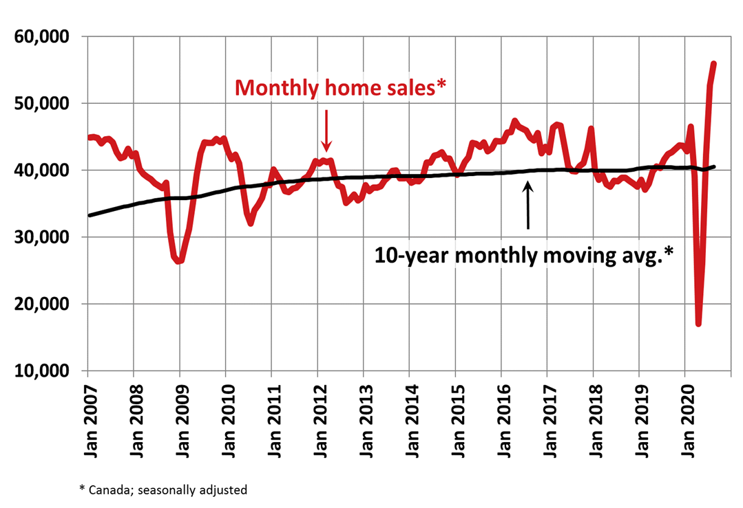 Monthly Home Sales CREA