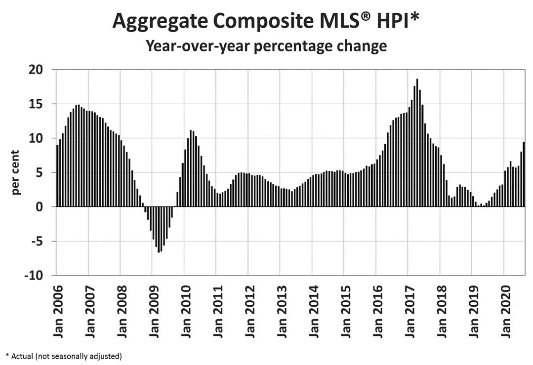 Aggregate Composite MLS HPI